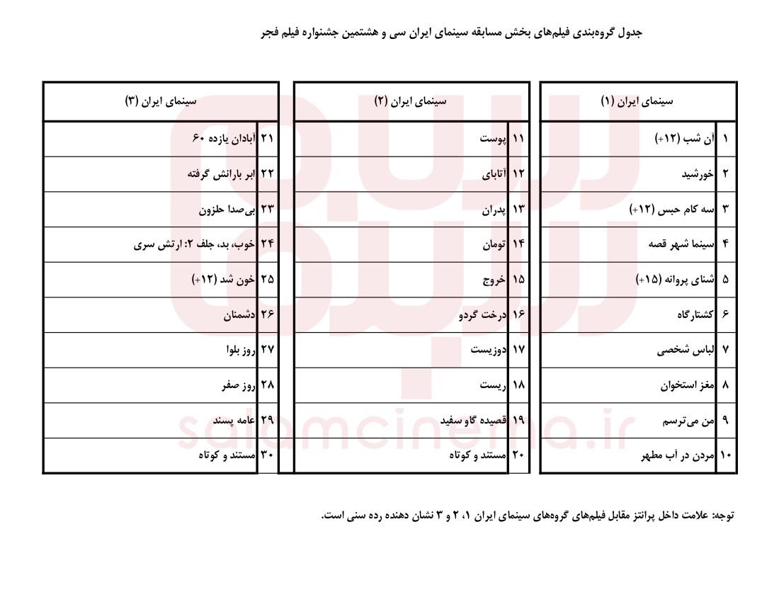 گروهبندی فیلمهای سی و هشتمین جشنواره فیلم فجر اعلام شد