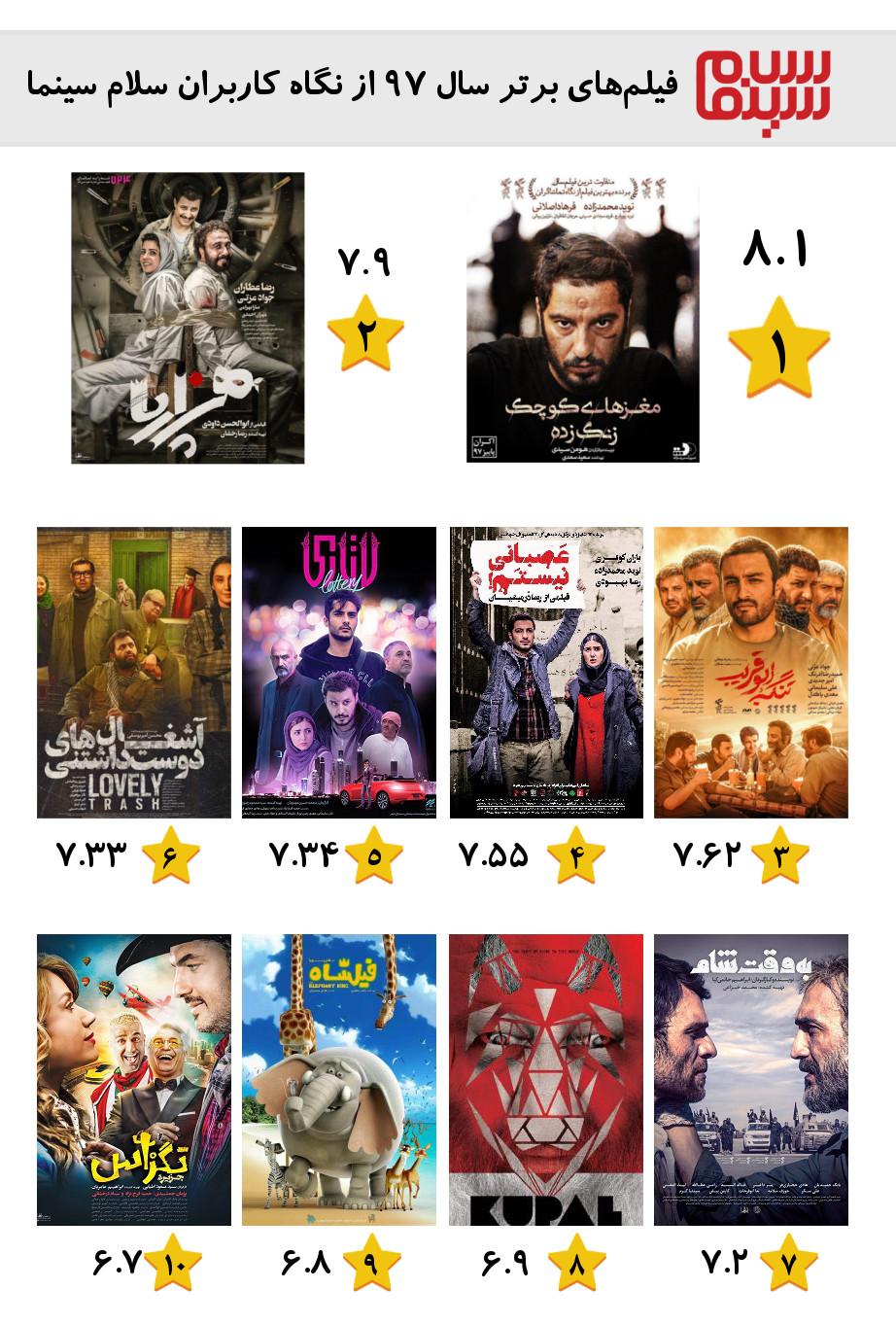 ده فیلم برتر سینمای ایران در سال 97 توسط کاربران سلام سینما انتخاب شدند