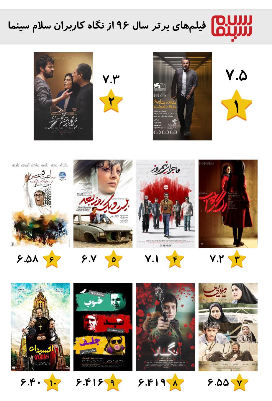 ده فیلم برتر سال 96 از نگاه کاربران سلام سینما/ «بدون تاریخ، بدون امضا» بهترین فیلم