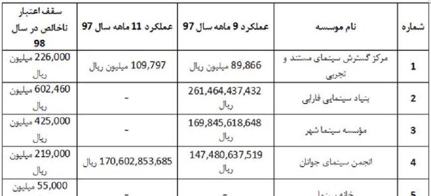 یک مقایسه آماری درباره تخصیص بودجه سازمان سینمایی + جدول