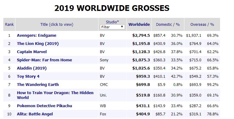 جدول پرفروش ترین فیلم های 2019 تا امروز